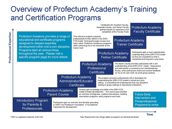 Overview of Training Programs